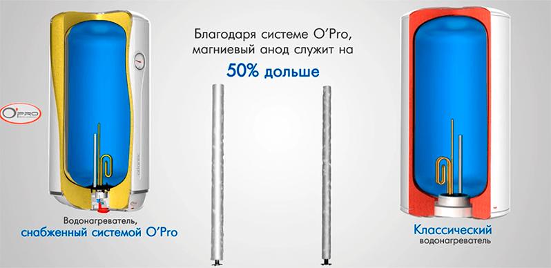 Технология Opro в сравнении с обычным водонагревателем